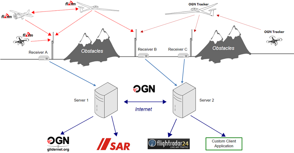 OGN Architecture